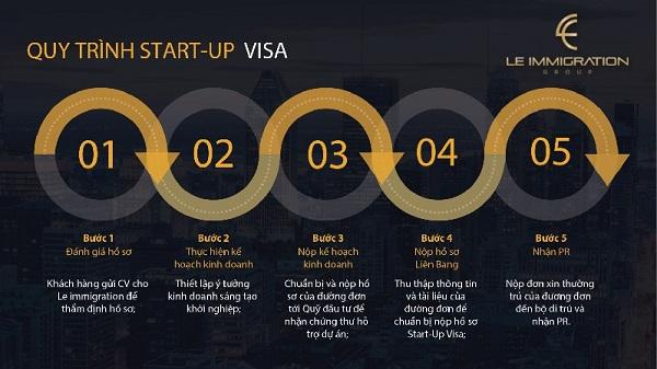 Quy trình tham gia chương trình định cư diện khởi nghiệp - Start up Visa