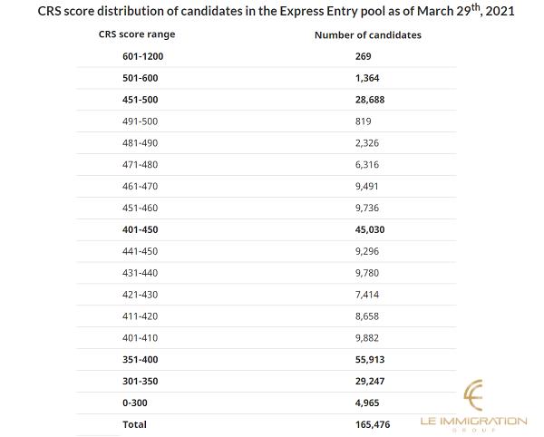 Bảng điểm của các ứng viên tham gia Express Entry Canada