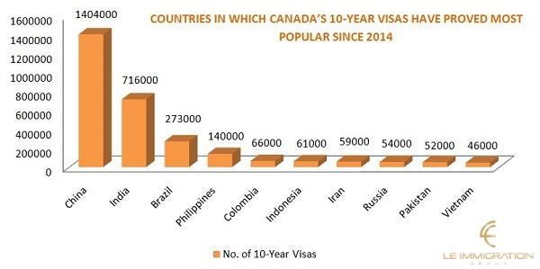 Visa Canada 10 năm là gì?